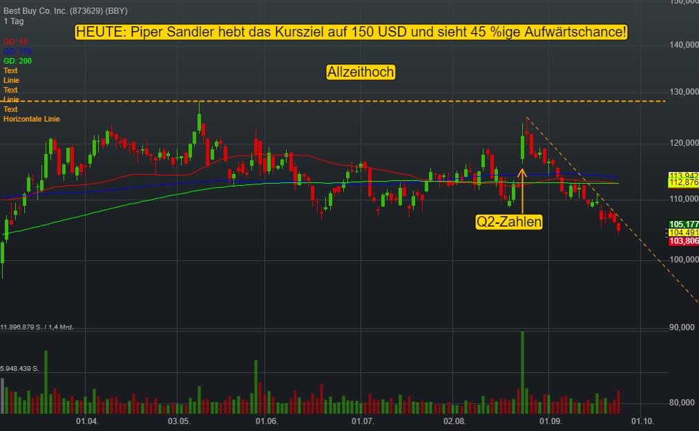 Best Buy Co. Inc. (-0,24%)