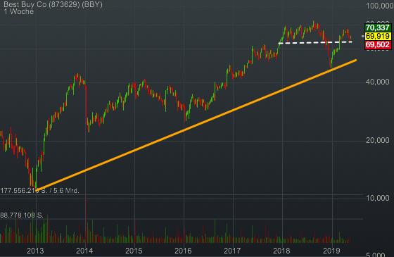 Best Buy Co (-0,04%)