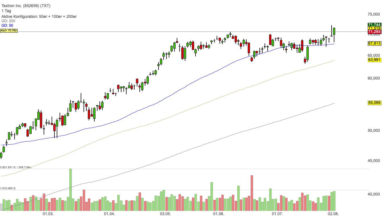 Textron Inc. (-0,21%)