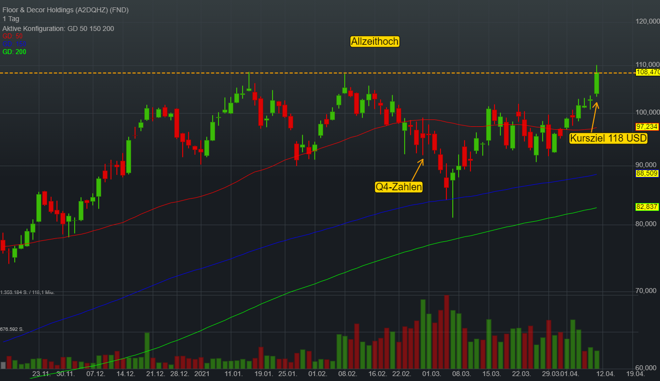 Floor & Decor Holdings (-0,20%)
