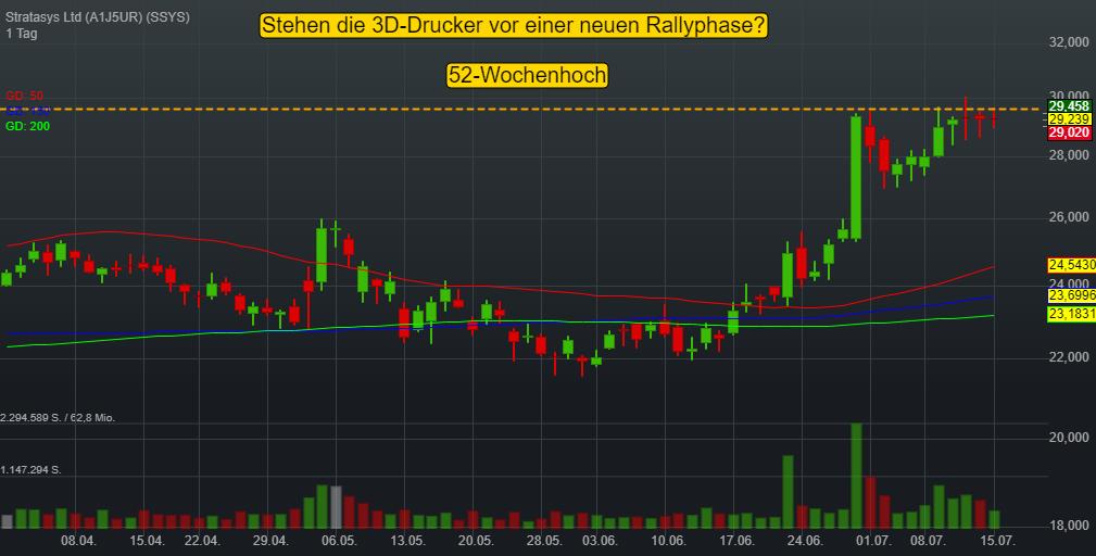 Stratasys Ltd (-0,17%)
