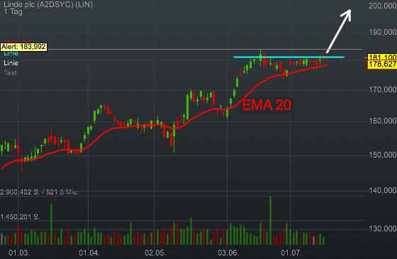 Linde plc (-0,22%)