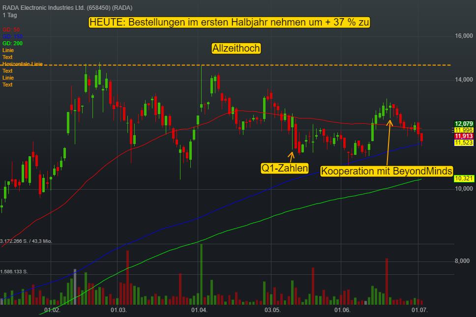 RADA Electronic Industries Ltd. (3,50%)