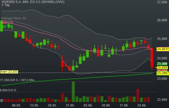 VIVENDI S.A. INH. EO 5,5 (-3,70%)