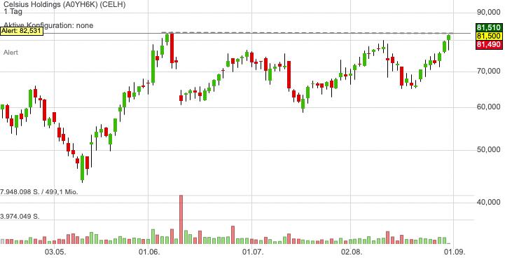 Celsius Holdings (2,37%)
