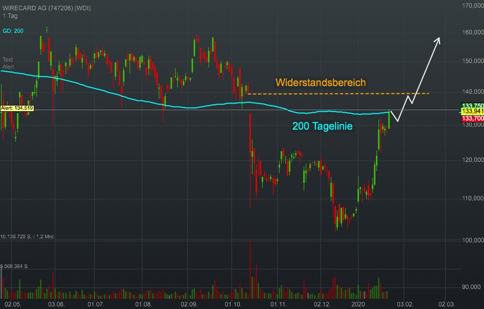 WIRECARD AG (3,54%)