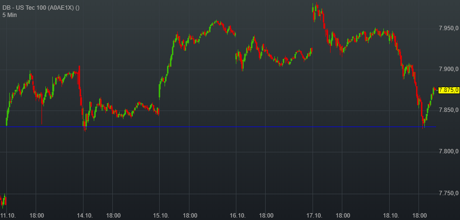 DB - US Tec 100 (-0,83%)
