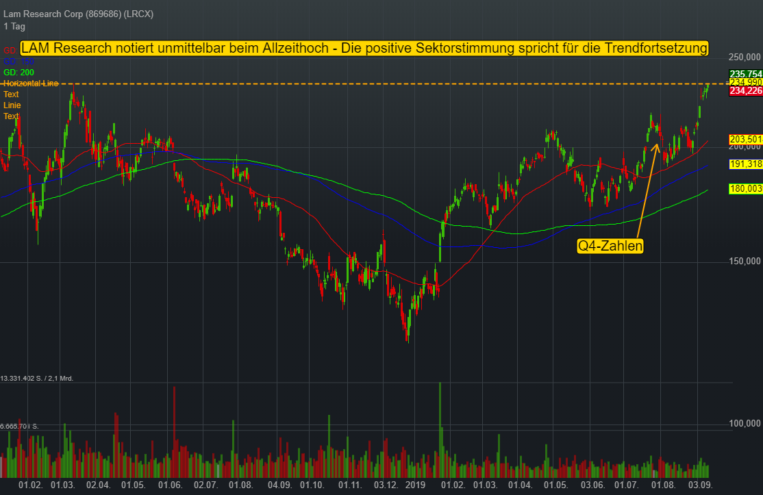 Lam Research Corp (0,42%)