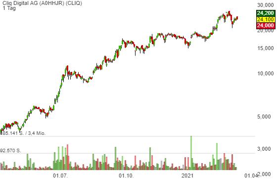 Cliq Digital AG (-2,43%)