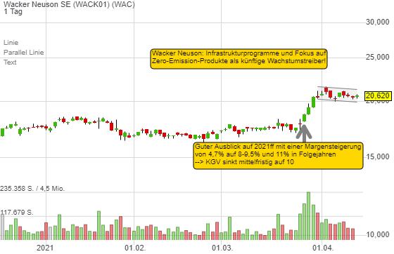 Wacker Neuson SE (1,28%)