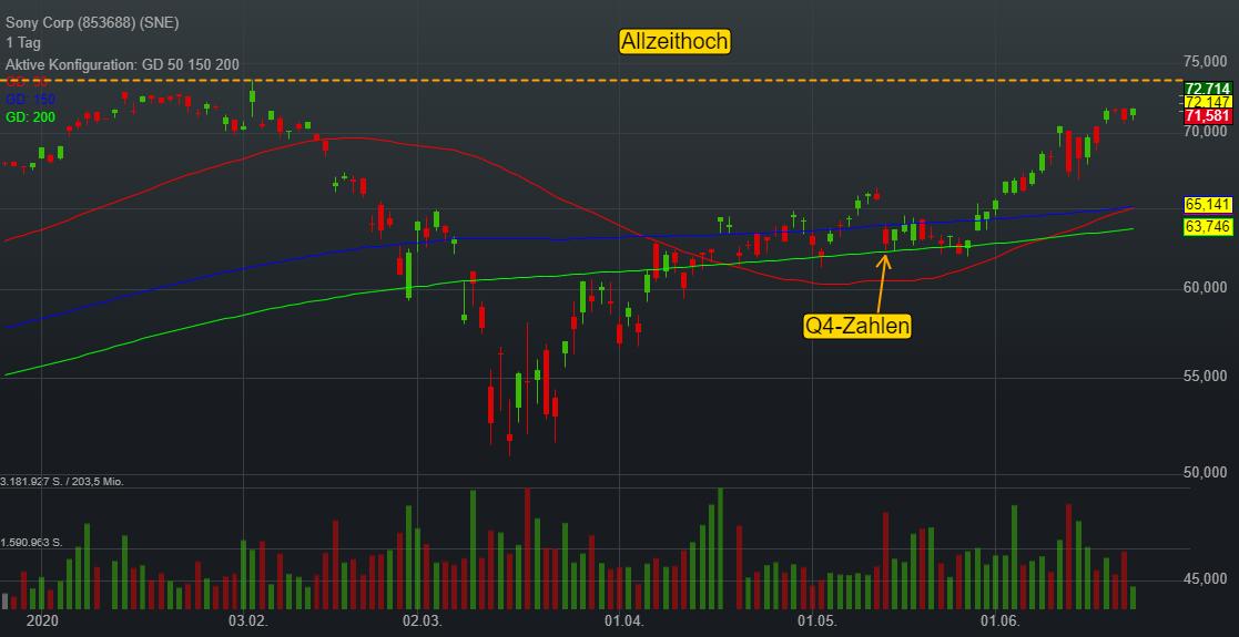 Sony Corp (0,61%)