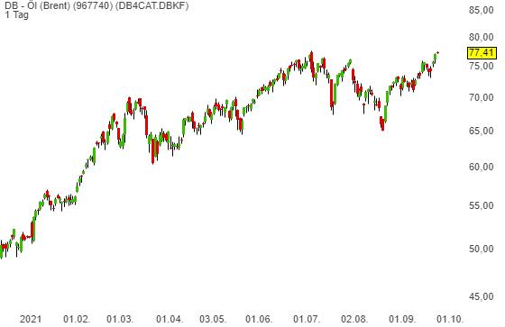 DB - Öl (Brent) (0,40%)