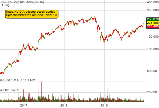 NVIDIA Corp (2,64%)