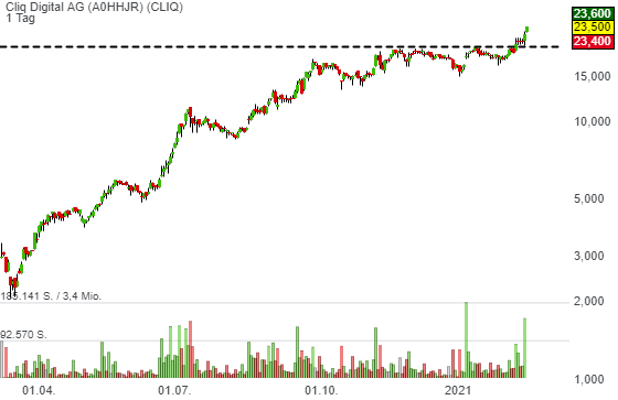 Cliq Digital AG (7,31%)