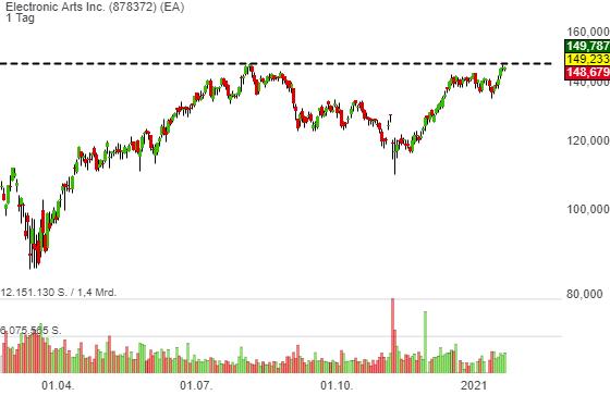 Electronic Arts Inc. (2,21%)