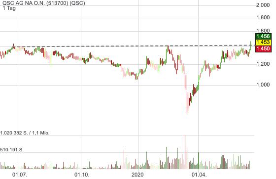 QSC AG NA O.N. (6,37%)