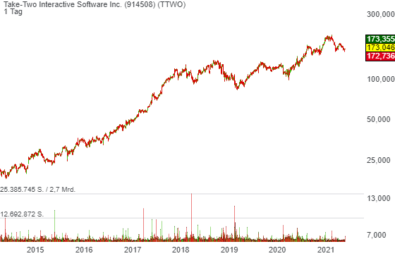 Take-Two Interactive Software Inc. (2,97%)