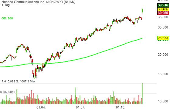 Nuance Communications Inc. (-0,56%)