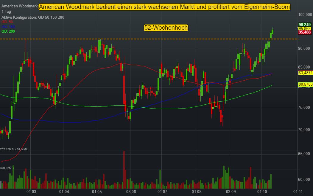 American Woodmark Corp (0,51%)