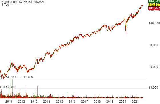 Nasdaq Inc. (0,83%)