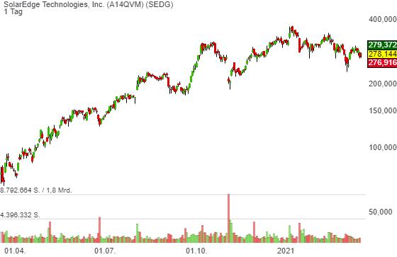 SolarEdge Technologies, Inc. (4,37%)