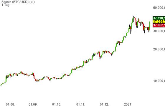 Bitcoin (BTC/USD) (11,12%)
