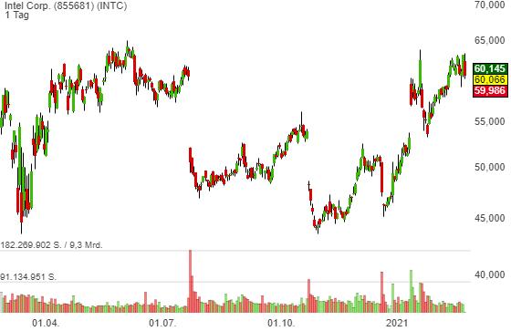 Intel Corp. (-0,66%)