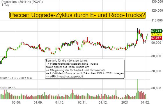 Paccar Inc. (1,48%)