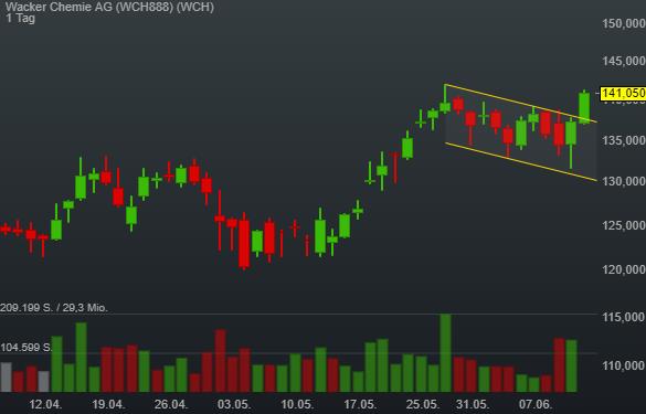 Wacker Chemie AG (2,47%)