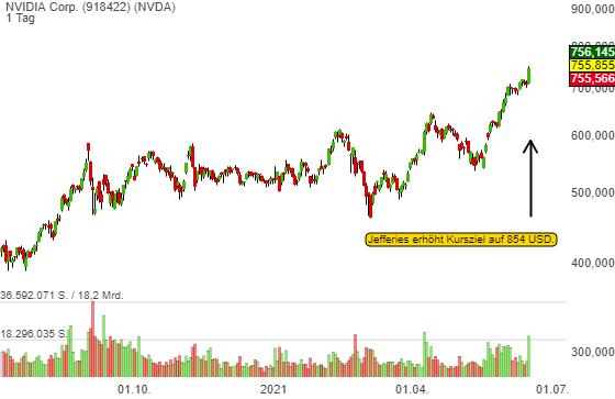 NVIDIA Corp. (1,14%)