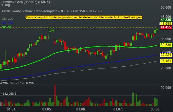Luminex Corp (6,25%)
