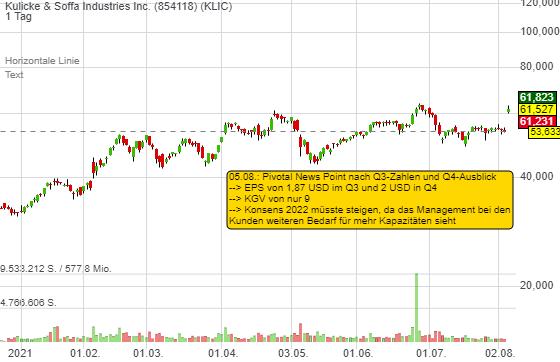 Kulicke & Soffa Industries Inc. (15,78%)