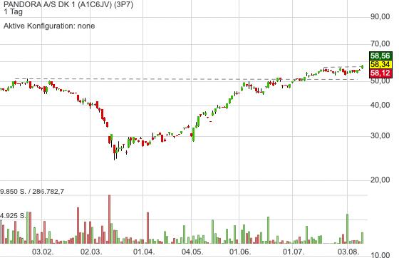 PANDORA A/S DK 1 (1,04%)