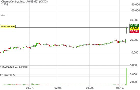 ChemoCentryx Inc. (-0,37%)