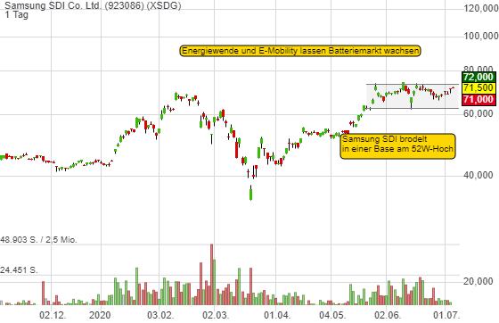 Samsung SDI Co. Ltd. (0,99%)