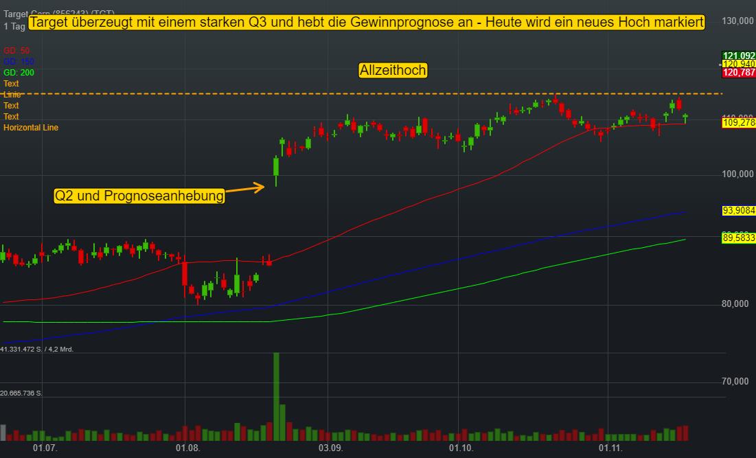 Target Corp (9,10%)