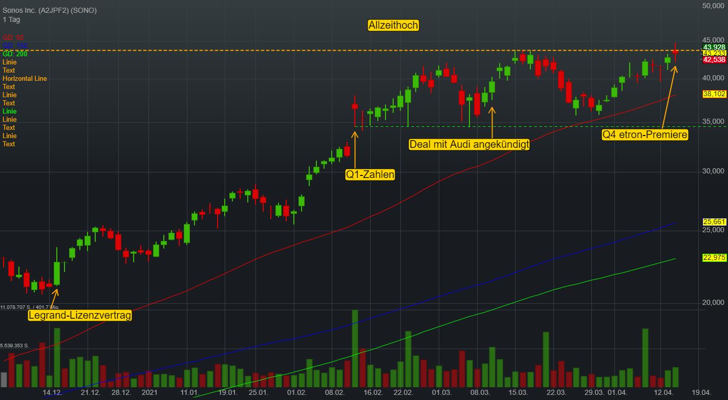 Sonos Inc. (-0,04%)