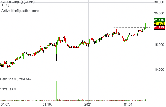 Clarus Corp. (0,27%)