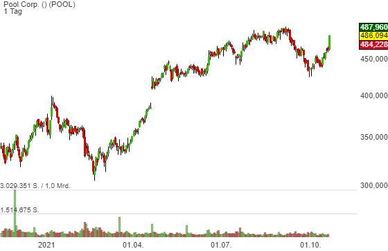 Pool Corp. (4,80%)