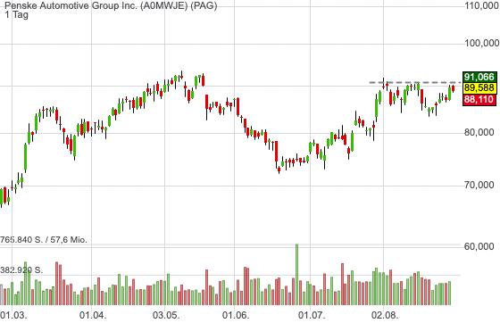 Penske Automotive Group Inc. (0,84%)