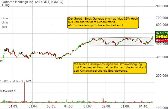 Generac Holdings Inc. (0,10%)
