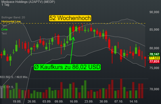 Medpace Holdings (0,43%)
