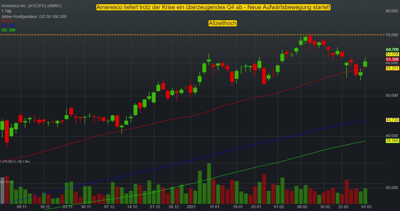 Ameresco Inc. (4,01%)