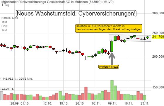Münchener Rückversicherungs-Gesellschaft AG in München (2,76%)