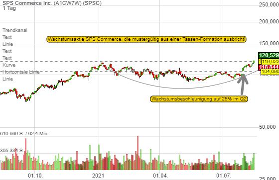 SPS Commerce Inc. (-0,60%)