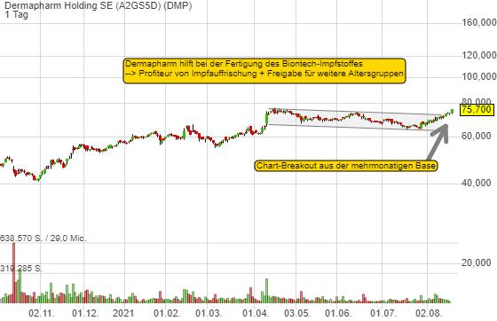 Dermapharm Holding SE (2,57%)