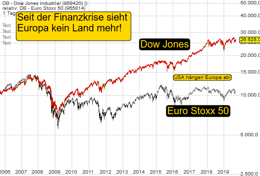 DB - Dow Jones Industrial (1,04%)