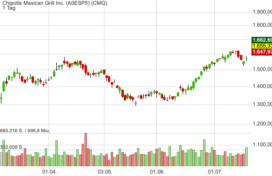 Chipotle Mexican Grill Inc. (5,14%)