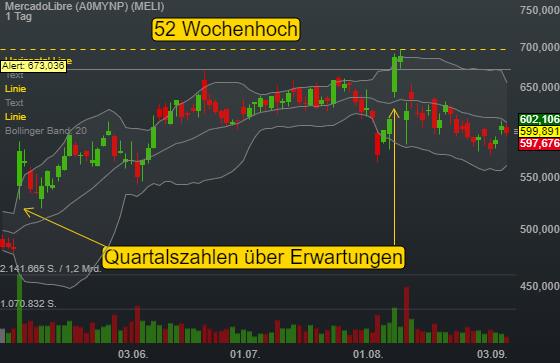 MercadoLibre (0,35%)