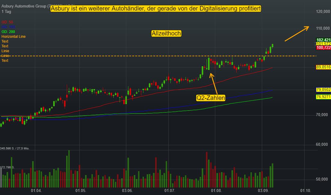 Asbury Automotive Group (0,09%)